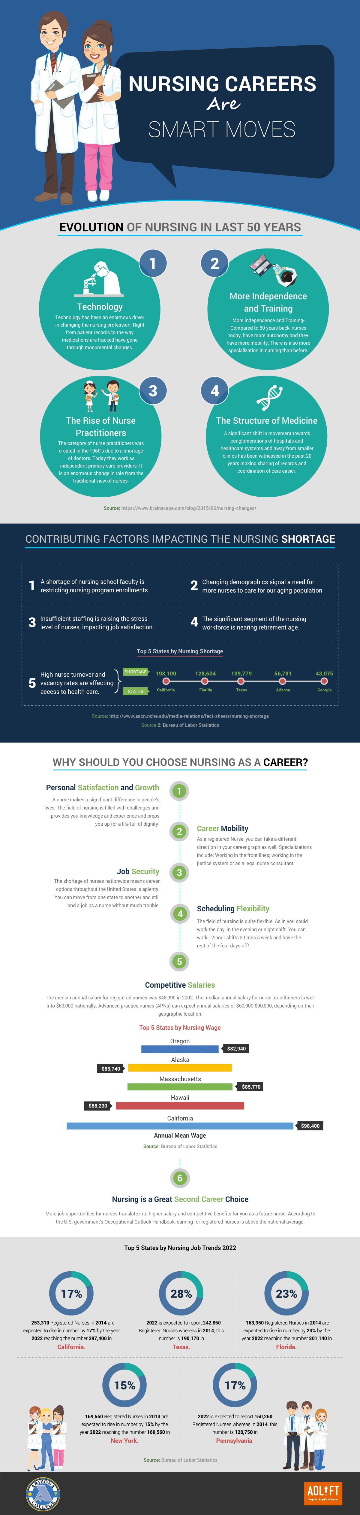 AZ_Infographics