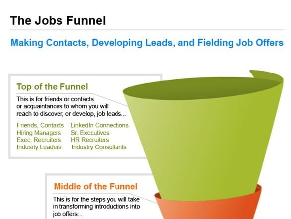 Job Search Funnel