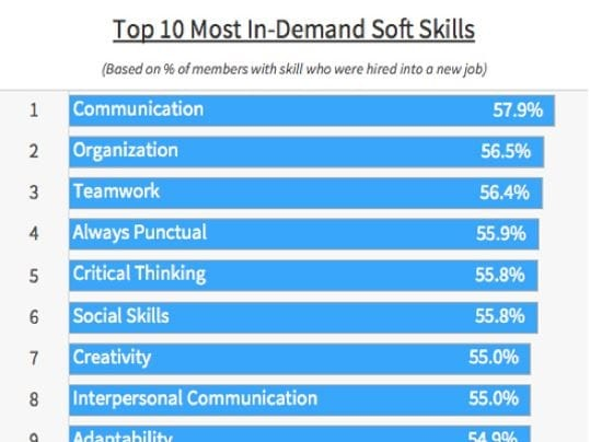 How to Prove You Have the 'Soft Skills' Employers Want Most