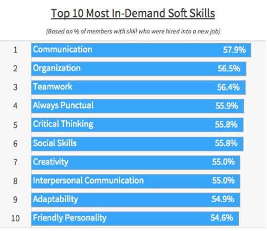 Soft Skills Wanted by Employers