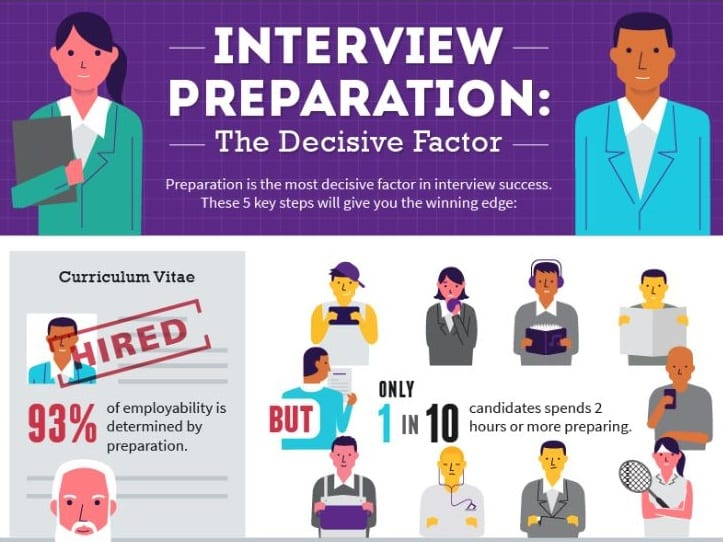 How to Prepare for an Interview - Infographic